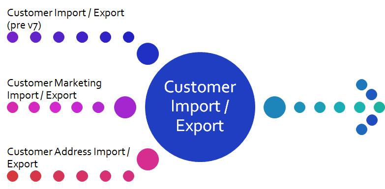 SRS V7 Customer Import Export