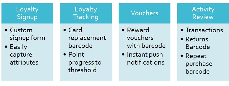 SRS V7 FUSE Loyalty App Integration